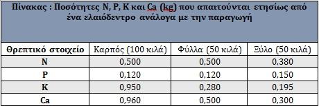Ποσότητες N, P, K που απαιτούνται